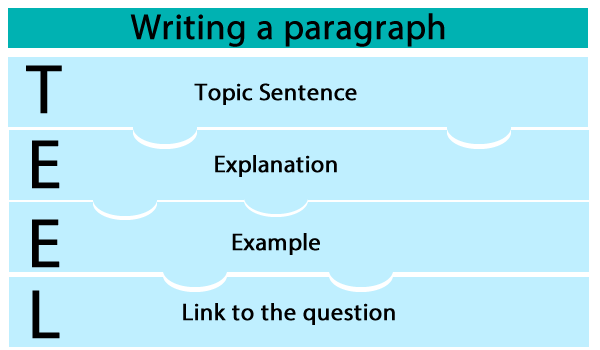 transition words for conclusions in essays